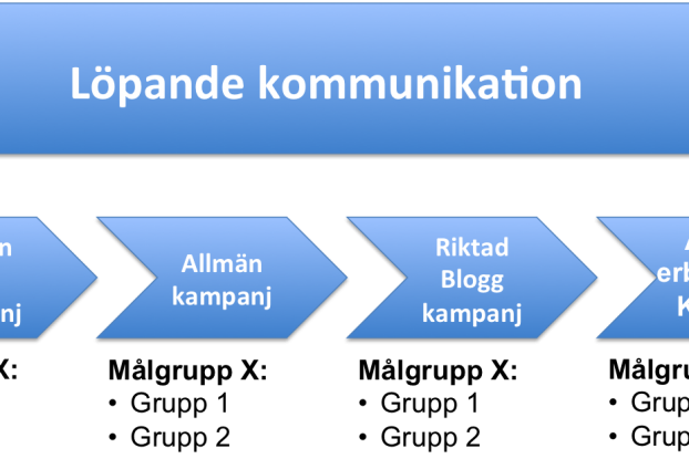 kampanjarbete